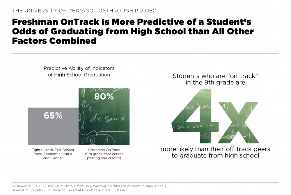 Freshman OnTrack Data Insight