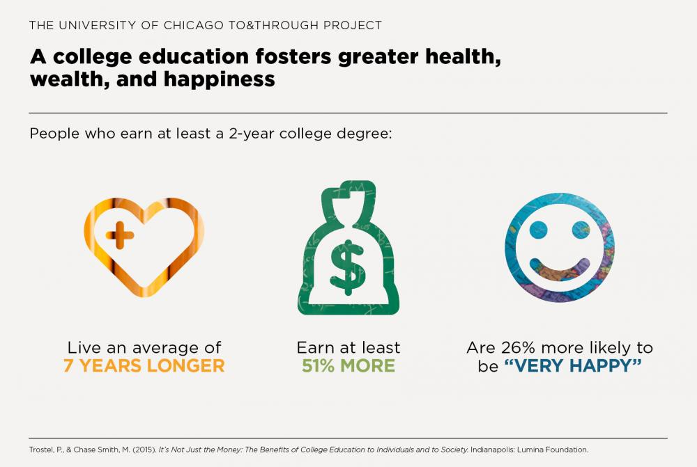 benefits of education to society
