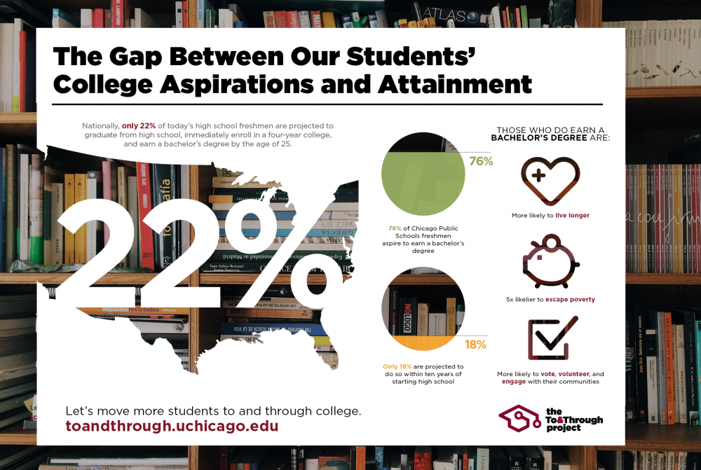 To&Through Shareable: College Aspiration-Attainment Gap and the Benefits of Earning a College Degree
