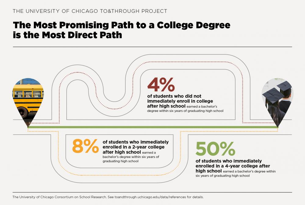 To&Through Data Insight: The most promising path to a degree is the most direct path