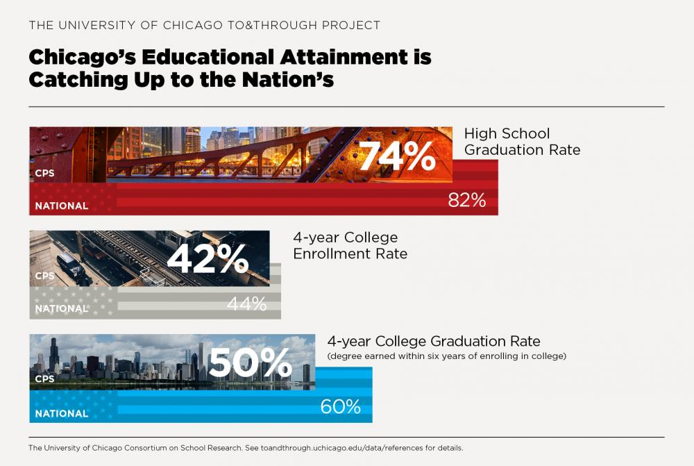 To&Through Data Insight: Chicago's educational attainment is catching up to the nation's