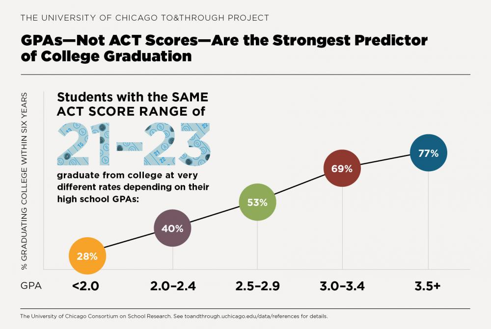 To&Through Data Insight: Grades matter more than test scores for college success