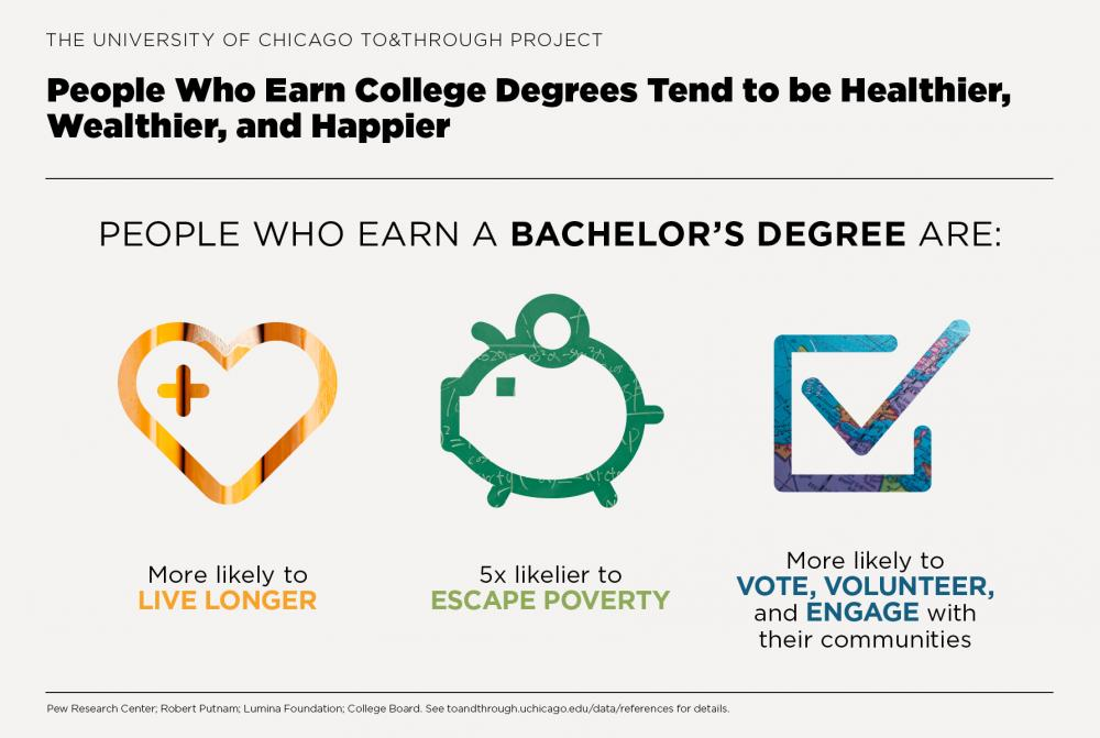 The To&Through Project: People with college degrees tend to be healthier, wealthier, and happier