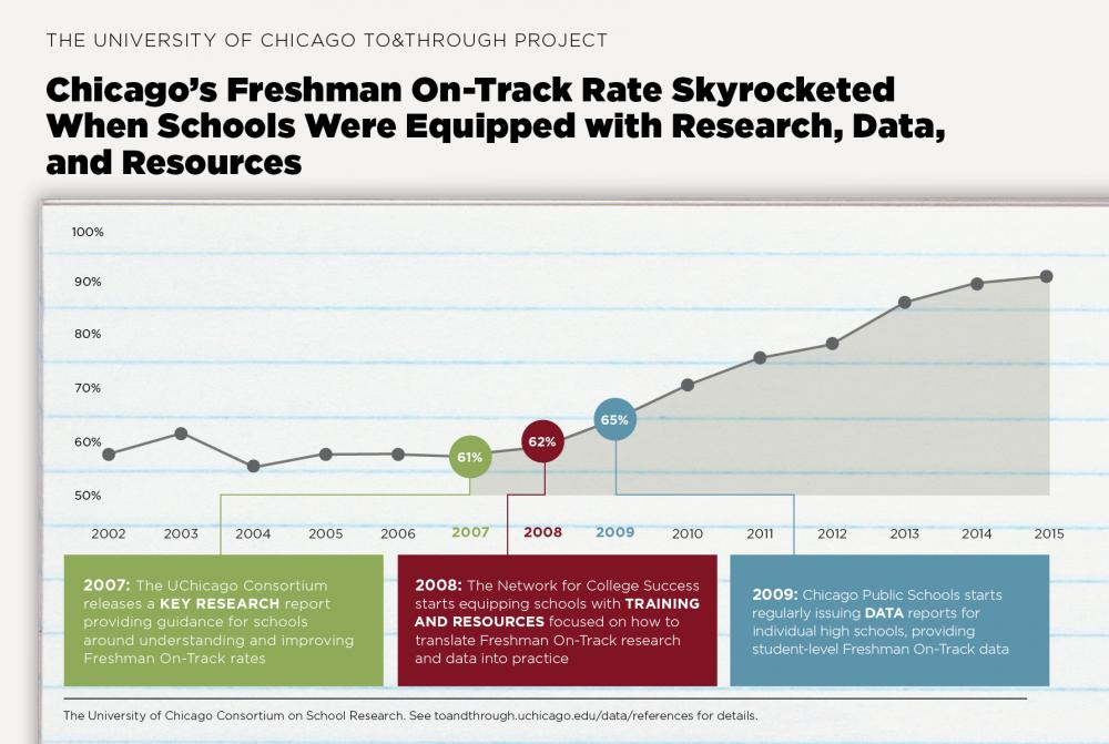 To&Through Data Insight: Chicago's Freshman On-Track rate sky rocketed when Research, Data, and Resources come together