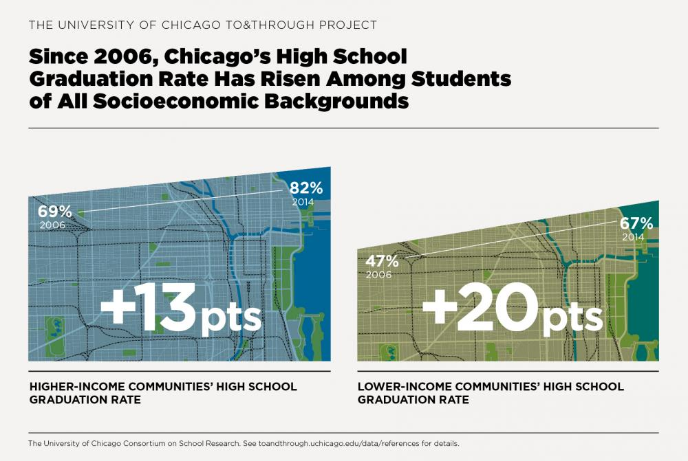 To&Through Data Insight: High school graduation improved most in Chicago's highest-poverty neighborhoods