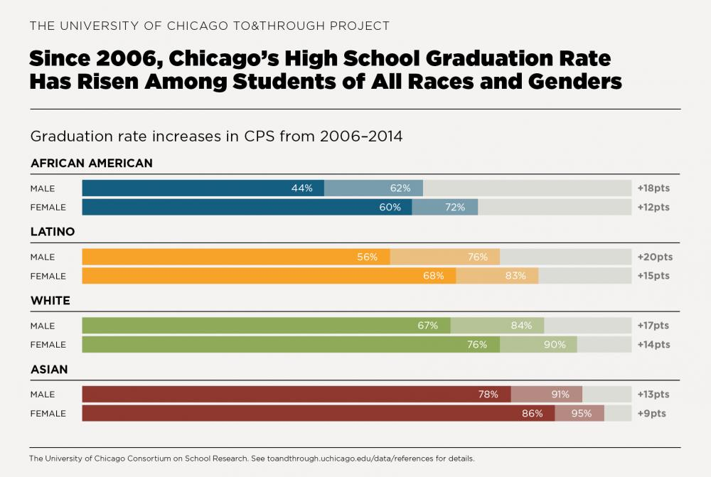 To&Through Data Insight: High school graduation rates improved for students of all genders and races
