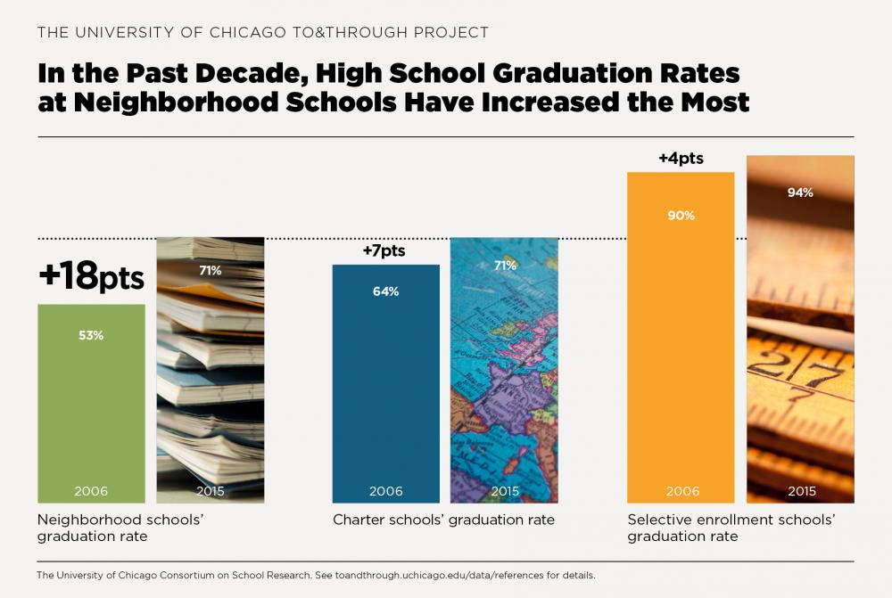 To&Through Data Insight: Chicago's neighborhood high schools' graduation rates have caught up to charter schools