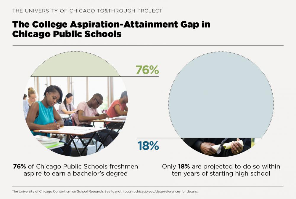 To&Through Data Insight: Chicago's college aspiration-attainment gap
