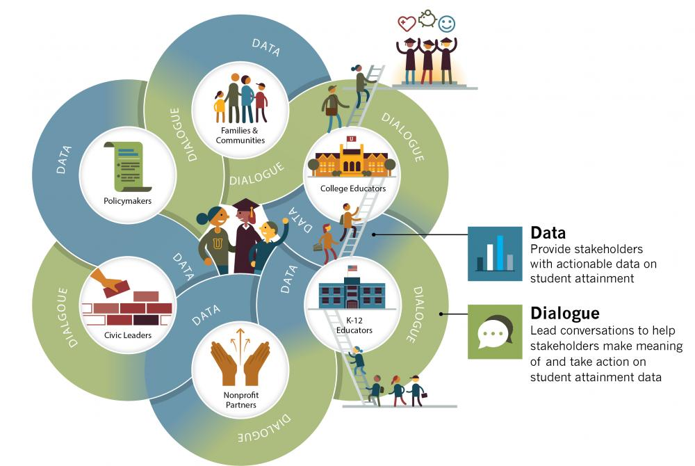 A Collaborative Model for Change: Data and Dialogue