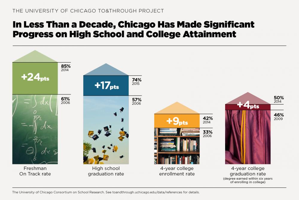 See Chicago's Progress and Insights on the Milestones that Matter most for high school and college success