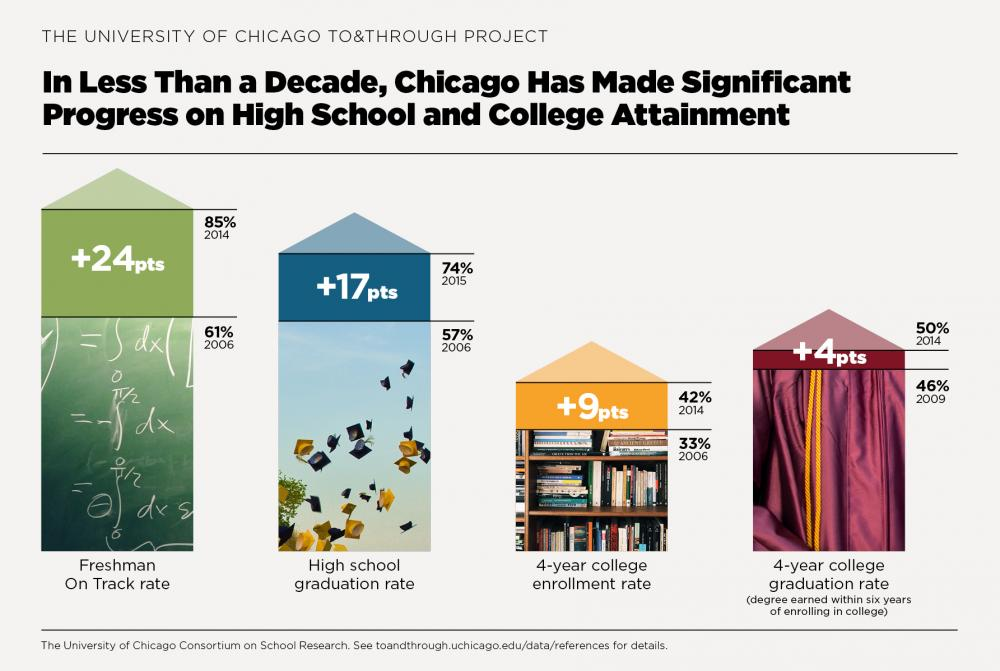 To&Through: Chicago Public Schools has made progress on the milestones that matter for high school and college success