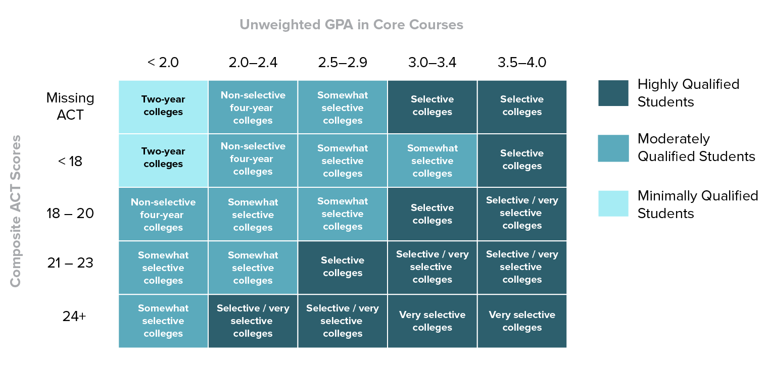 Table showing how a Qualification determination results from Composite ACT Score and Unweighted GPA in Core Courses