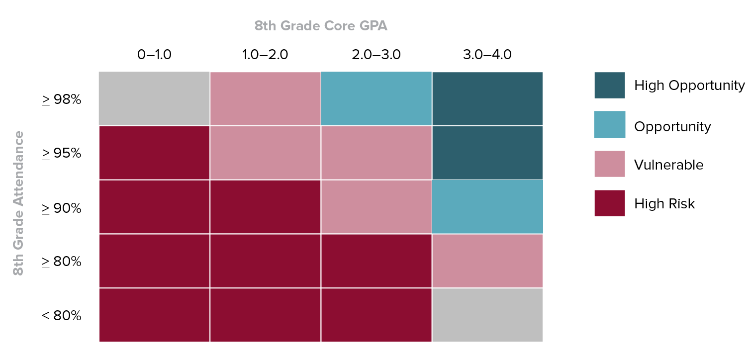 Table showing how a Risk or Opportunity determination results from 8th Grade Attendance and 8th Grade Core GPA.
